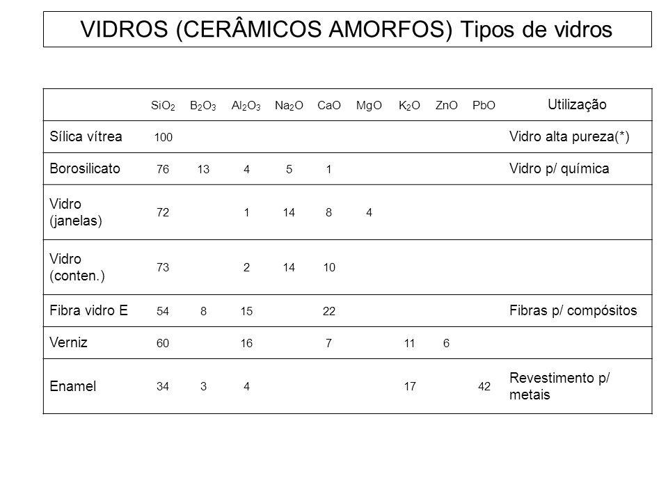 VIDROS (CERÂMICOS AMORFOS) Tipos de vidros SiO 2 B2O3B2O3 Al 2 O 3 Na 2 OCaOMgOK2OK2OZnOPbO Utilização Sílica vítrea 100 Vidro alta pureza(*) Borosili