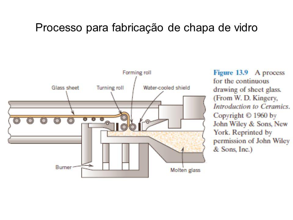Processo para fabricação de chapa de vidro