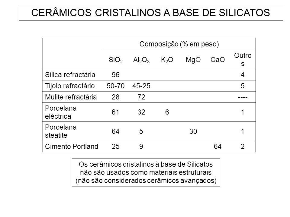 CERÂMICOS CRISTALINOS A BASE DE SILICATOS Composição (% em peso) SiO 2 Al 2 O 3 K2OK2OMgOCaO Outro s Sílica refractária964 Tijolo refractário50-7045-2