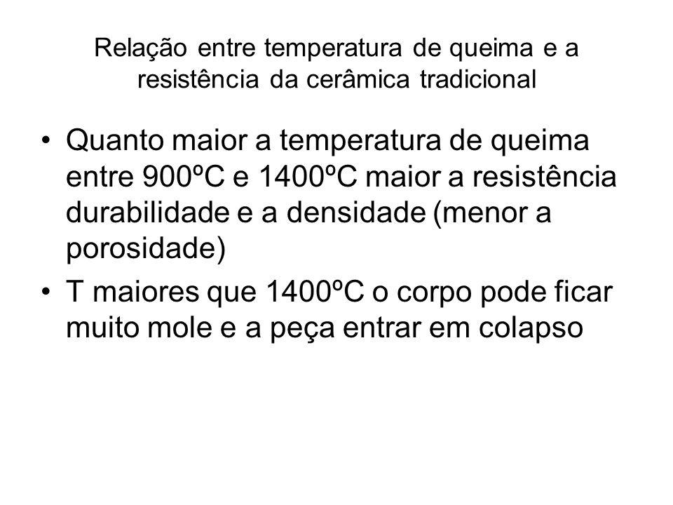 Relação entre temperatura de queima e a resistência da cerâmica tradicional Quanto maior a temperatura de queima entre 900ºC e 1400ºC maior a resistên