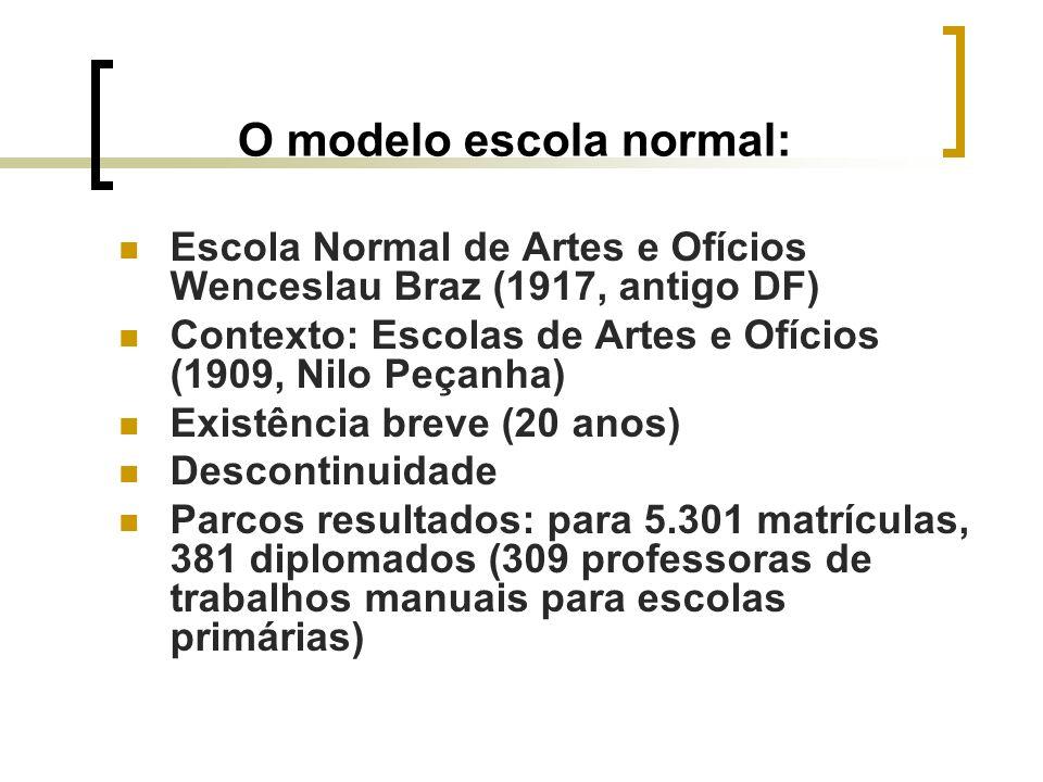 O modelo escola normal: Escola Normal de Artes e Ofícios Wenceslau Braz (1917, antigo DF) Contexto: Escolas de Artes e Ofícios (1909, Nilo Peçanha) Ex