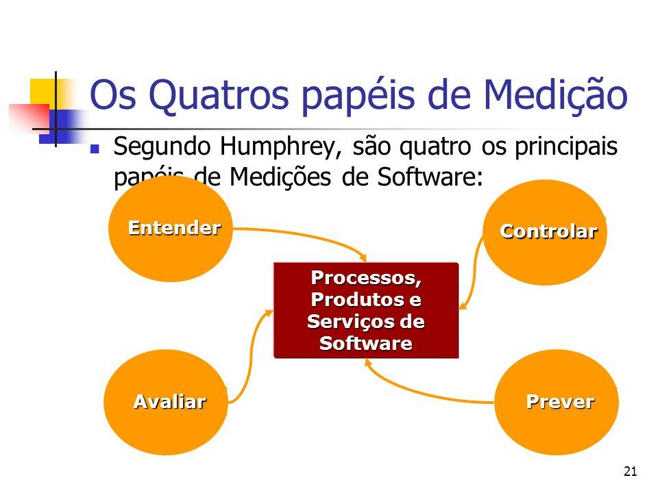 21 Os Quatros papéis de Medição Segundo Humphrey, são quatro os principais papéis de Medições de Software: Processos, Produtos e Serviços de Software