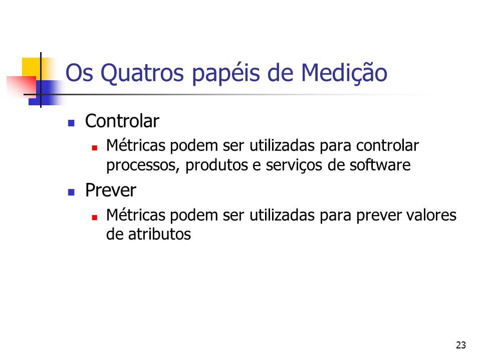 23 Os Quatros papéis de Medição Controlar Métricas podem ser utilizadas para controlar processos, produtos e serviços de software Prever Métricas pode