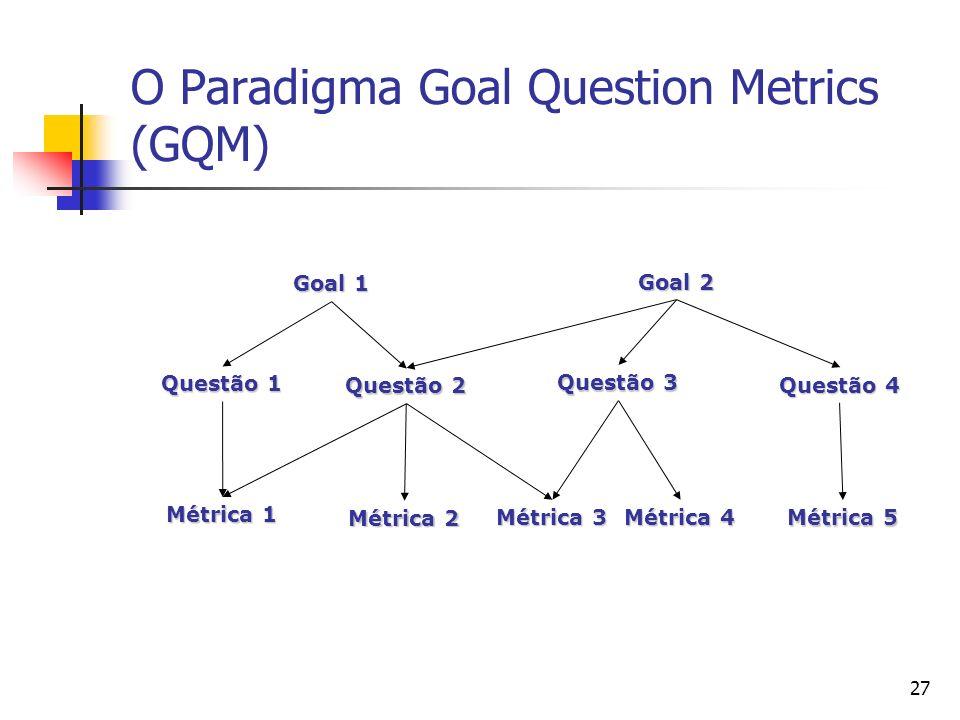 27 O Paradigma Goal Question Metrics (GQM) Goal 1 Goal 2 Questão 1 Questão 2 Questão 3 Questão 4 Métrica 1 Métrica 2 Métrica 3 Métrica 4 Métrica 5