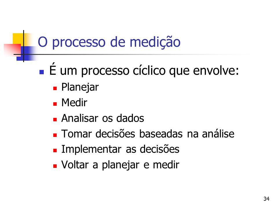 34 O processo de medição É um processo cíclico que envolve: Planejar Medir Analisar os dados Tomar decisões baseadas na análise Implementar as decisõe