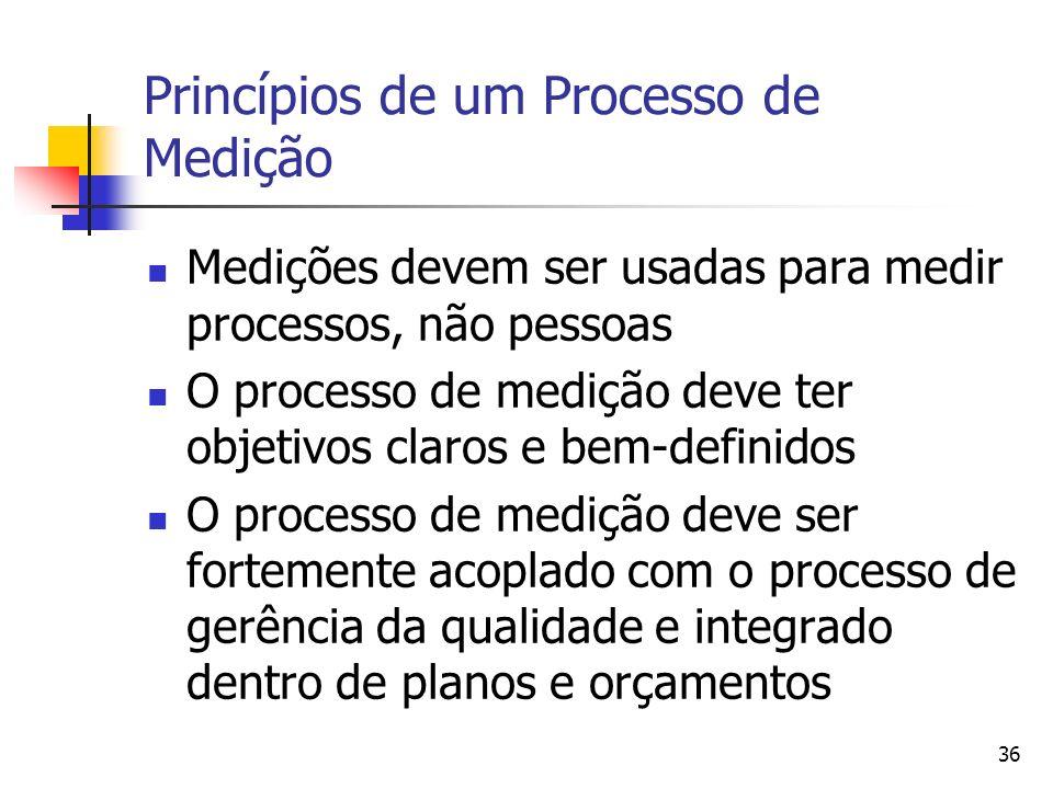 36 Princípios de um Processo de Medição Medições devem ser usadas para medir processos, não pessoas O processo de medição deve ter objetivos claros e
