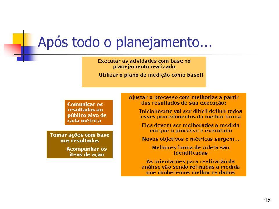 45 Após todo o planejamento... Executar as atividades com base no planejamento realizado Utilizar o plano de medição como base!! Tomar ações com base