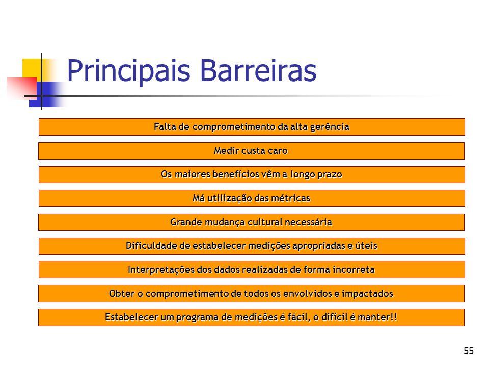 55 Principais Barreiras Falta de comprometimento da alta gerência Medir custa caro Os maiores benefícios vêm a longo prazo Má utilização das métricas
