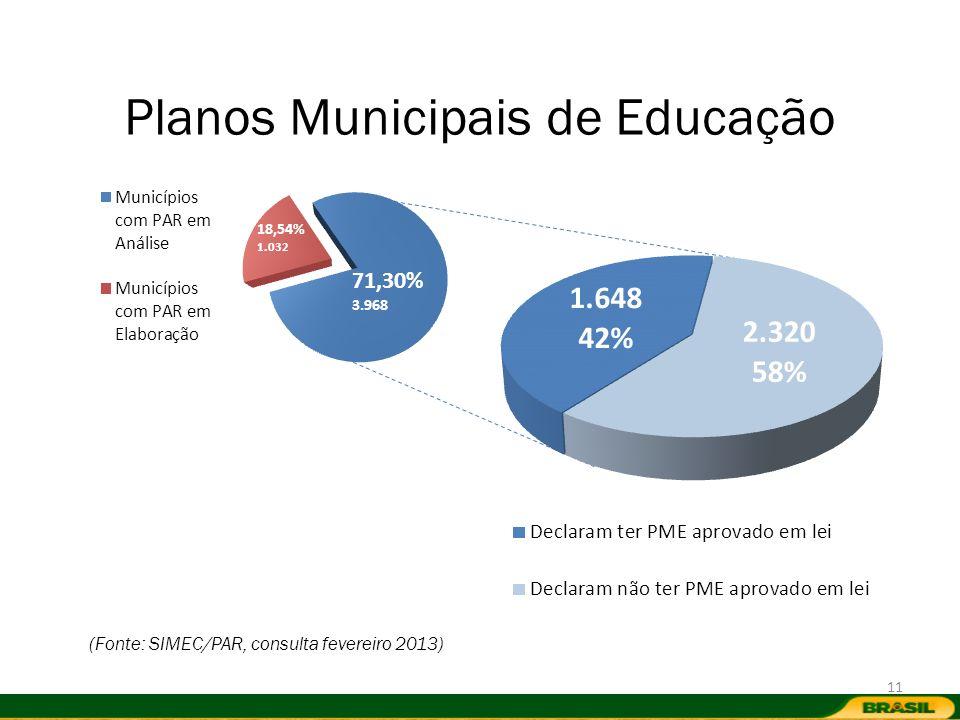 Planos Municipais de Educação (Fonte: SIMEC/PAR, consulta fevereiro 2013) 11