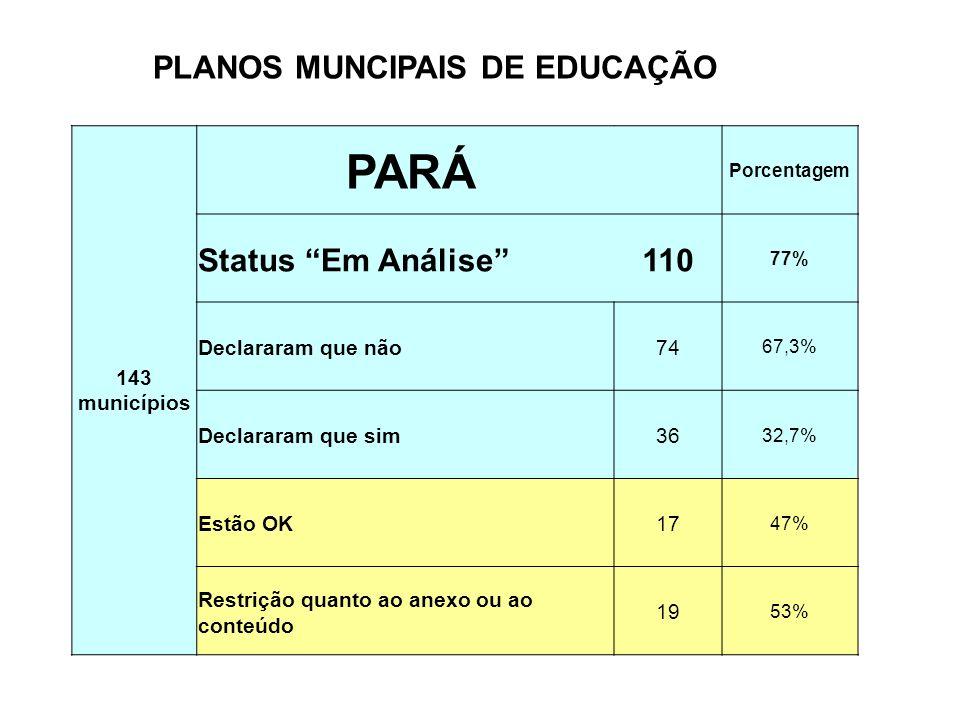143 municípios PARÁ Porcentagem Status Em Análise110 77% Declararam que não74 67,3% Declararam que sim36 32,7% Estão OK17 47% Restrição quanto ao anex