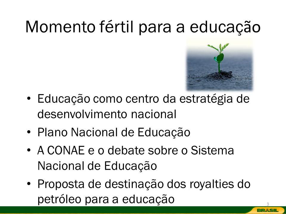 Momento fértil para a educaç ão Educação como centro da estratégia de desenvolvimento nacional Plano Nacional de Educação A CONAE e o debate sobre o S