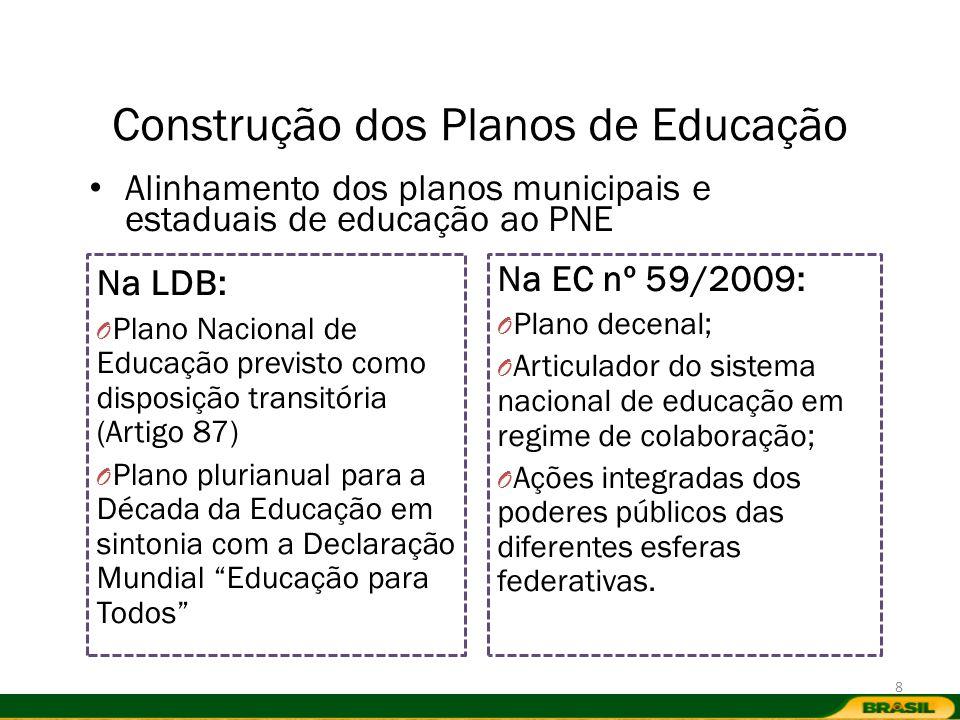 Construção dos Planos de Educação Alinhamento dos planos municipais e estaduais de educação ao PNE Na LDB: O Plano Nacional de Educação previsto como