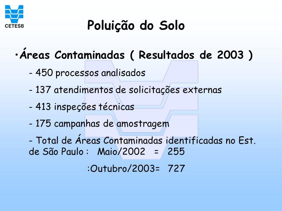 Áreas Contaminadas ( Resultados de 2003 ) - 450 processos analisados - 137 atendimentos de solicitações externas - 413 inspeções técnicas - 175 campan