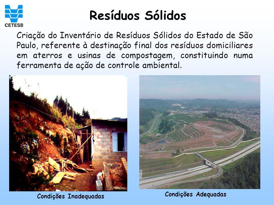 Resíduos Sólidos Criação do Inventário de Resíduos Sólidos do Estado de São Paulo, referente à destinação final dos resíduos domiciliares em aterros e