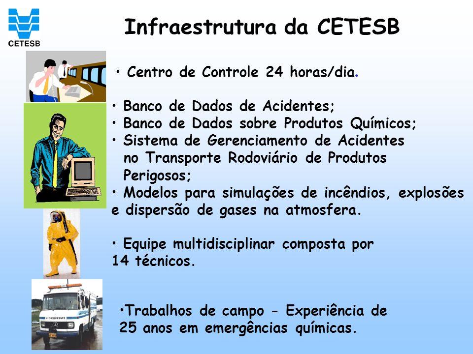 Infraestrutura da CETESB Centro de Controle 24 horas/dia. Banco de Dados de Acidentes; Banco de Dados sobre Produtos Químicos; Sistema de Gerenciament