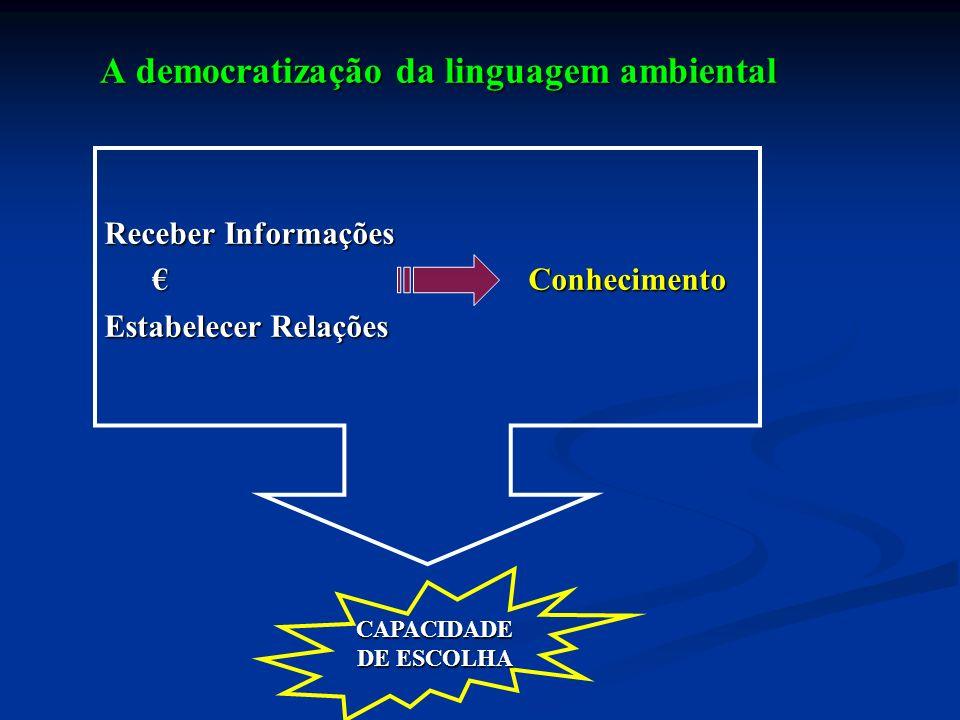 Receber Informações Conhecimento Conhecimento Estabelecer Relações CAPACIDADE DE ESCOLHA