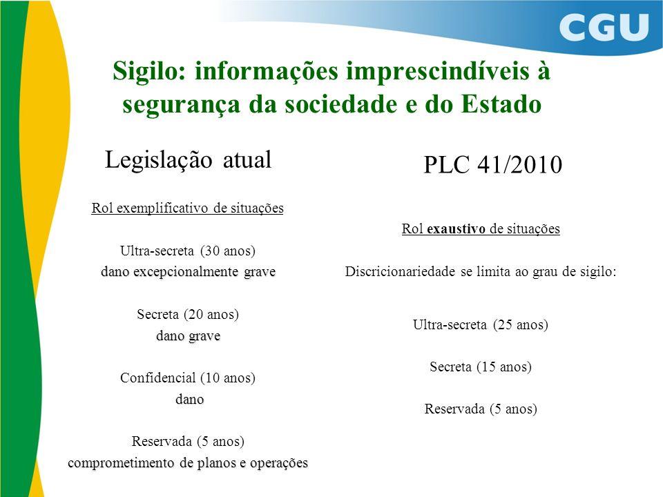 Sigilo: informações imprescindíveis à segurança da sociedade e do Estado Legislação atual Rol exemplificativo de situações Ultra-secreta (30 anos) dan