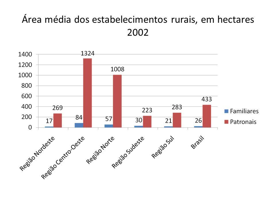 Área média dos estabelecimentos rurais, em hectares 2002