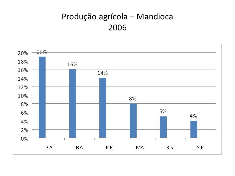 Produção agrícola – Mandioca 2006