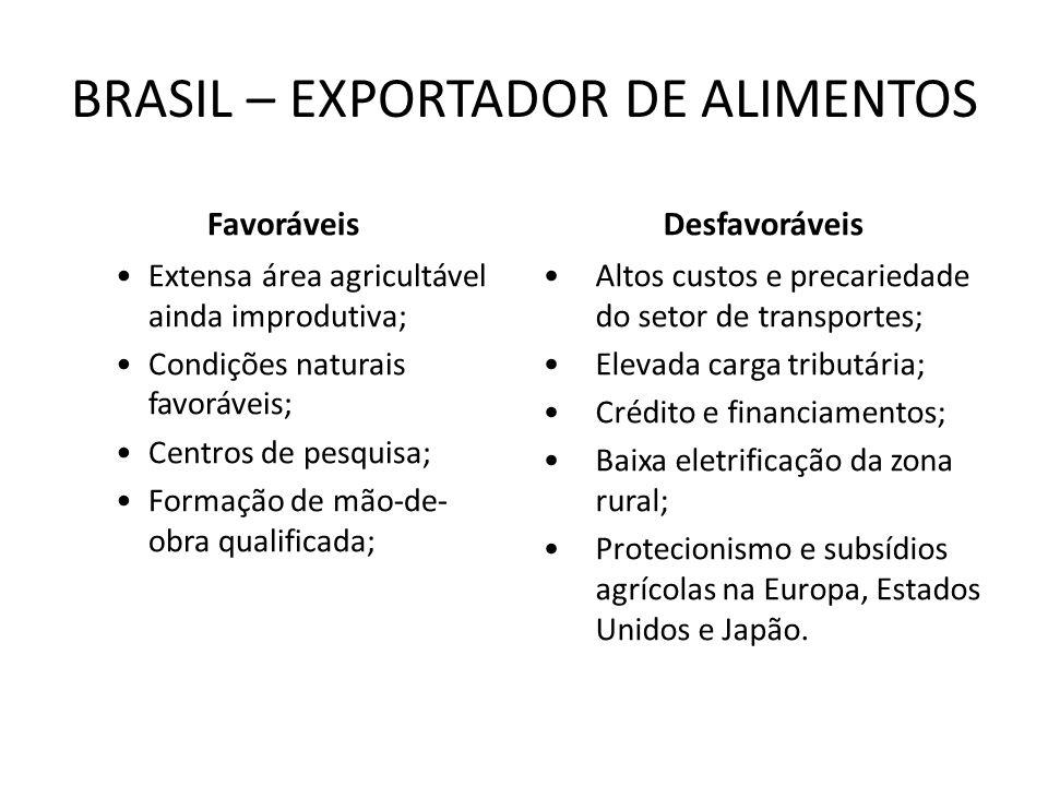 BRASIL – EXPORTADOR DE ALIMENTOS Favoráveis Extensa área agricultável ainda improdutiva; Condições naturais favoráveis; Centros de pesquisa; Formação