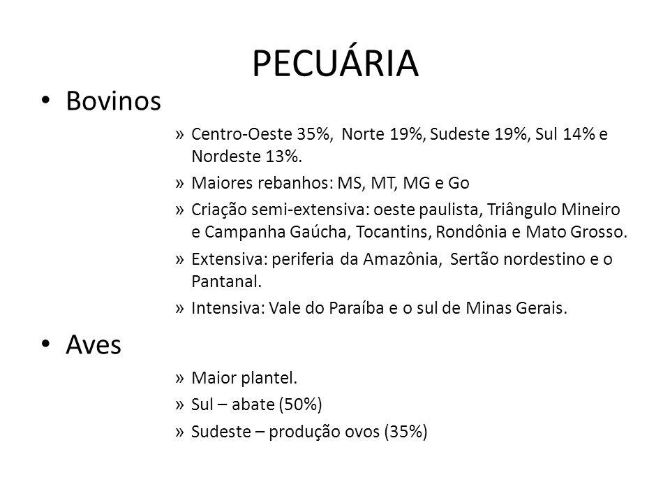 PECUÁRIA Bovinos » Centro-Oeste 35%, Norte 19%, Sudeste 19%, Sul 14% e Nordeste 13%. » Maiores rebanhos: MS, MT, MG e Go » Criação semi-extensiva: oes