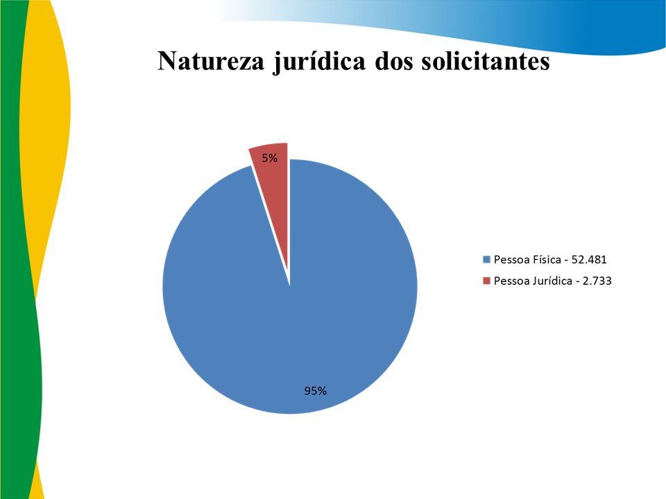 Natureza jurídica dos solicitantes