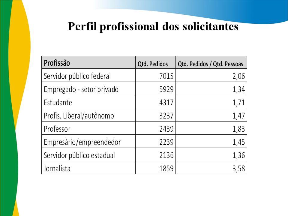 Perfil profissional dos solicitantes