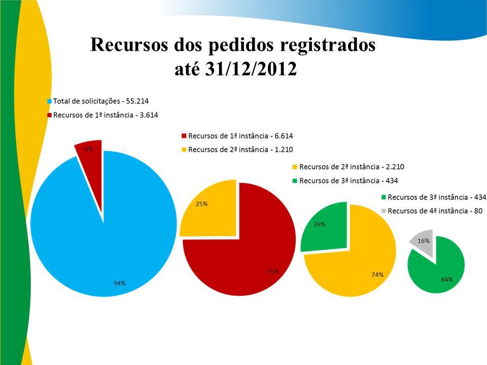 Recursos dos pedidos registrados até 31/12/2012