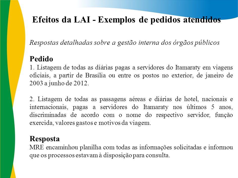 Efeitos da LAI - Exemplos de pedidos atendidos Respostas detalhadas sobre a gestão interna dos órgãos públicos Pedido 1.