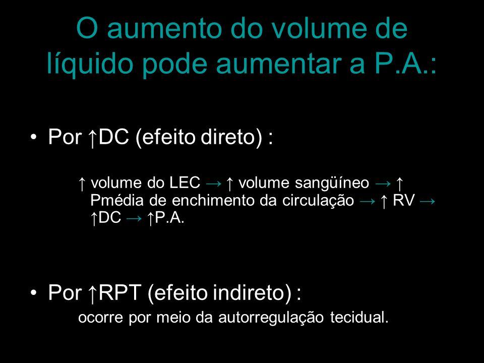 O aumento do volume de líquido pode aumentar a P.A.: Por DC (efeito direto) : volume do LEC volume sangüíneo Pmédia de enchimento da circulação RV DC
