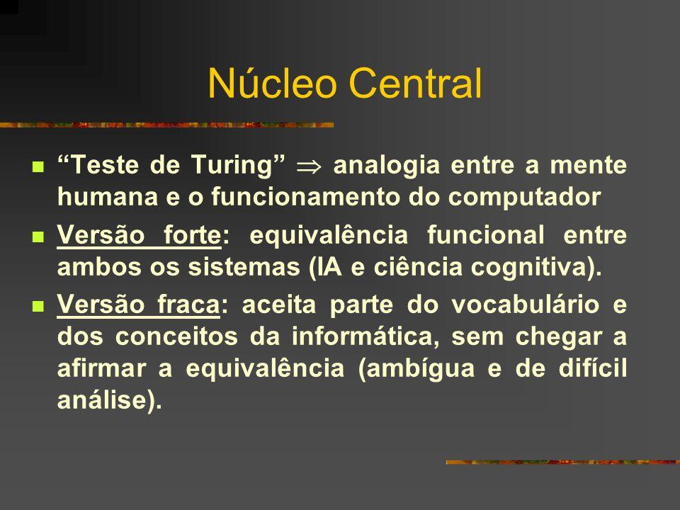 Núcleo Central Teste de Turing analogia entre a mente humana e o funcionamento do computador Versão forte: equivalência funcional entre ambos os siste