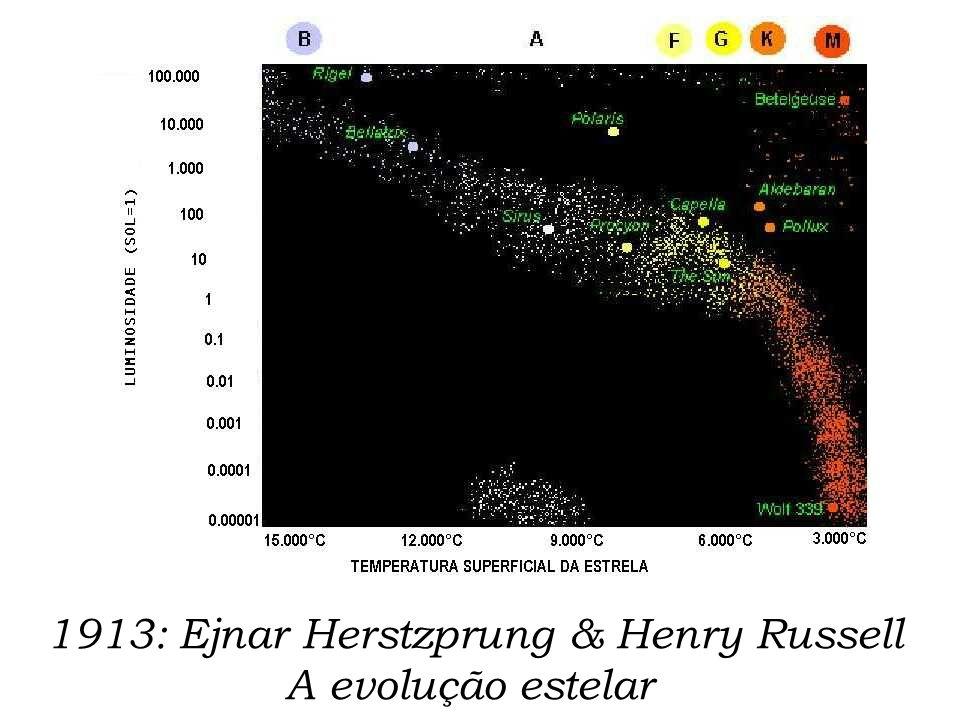 1913: Ejnar Herstzprung & Henry Russell A evolução estelar