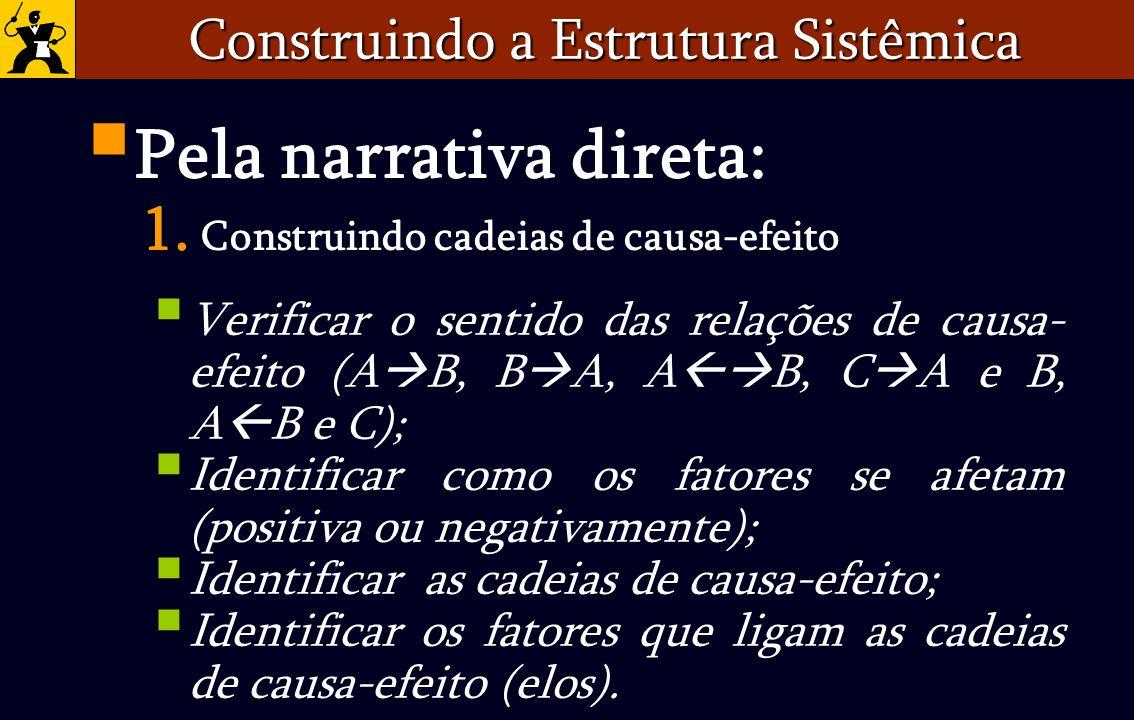 Construindo a Estrutura Sistêmica Verificar o sentido das relações de causa- efeito (A B, B A, A B, C A e B, A B e C); Identificar como os fatores se