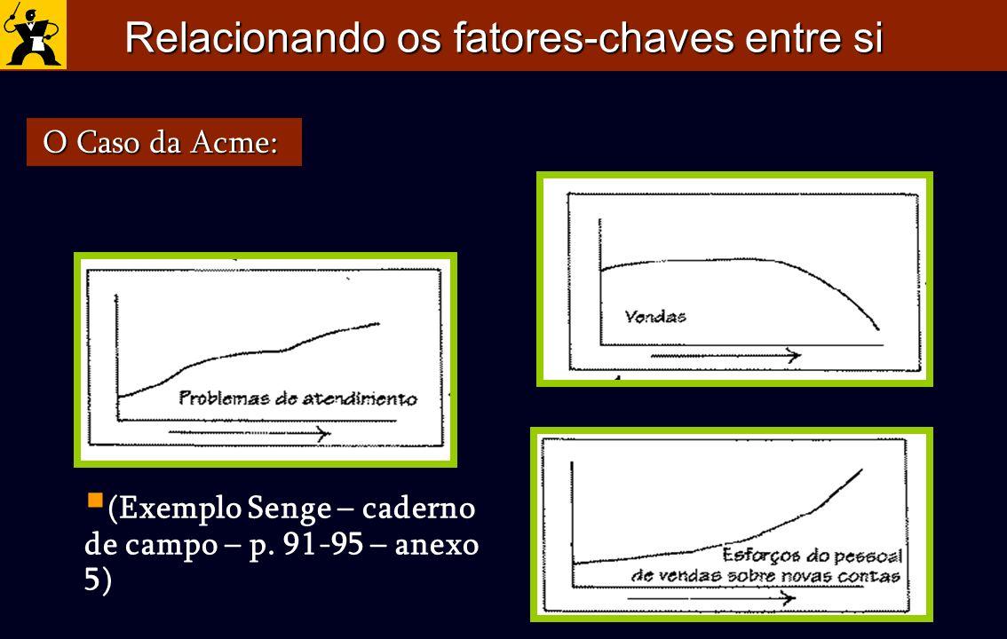 Relacionando os fatores-chaves entre si O Caso da Acme: O Caso da Acme: (Exemplo Senge – caderno de campo – p. 91-95 – anexo 5)