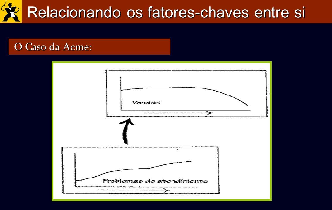 Relacionando os fatores-chaves entre si O Caso da Acme: O Caso da Acme: