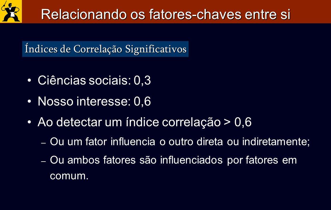 Relacionando os fatores-chaves entre si Ciências sociais: 0,3 Nosso interesse: 0,6 Ao detectar um índice correlação > 0,6 – Ou um fator influencia o o