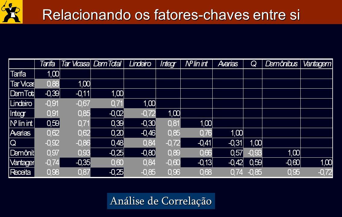 Relacionando os fatores-chaves entre si Análise de Correlação