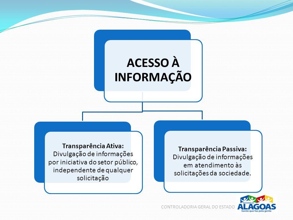 ACESSO À INFORMAÇÃO Transparência Ativa: Divulgação de informações por iniciativa do setor público, independente de qualquer solicitação Transparência