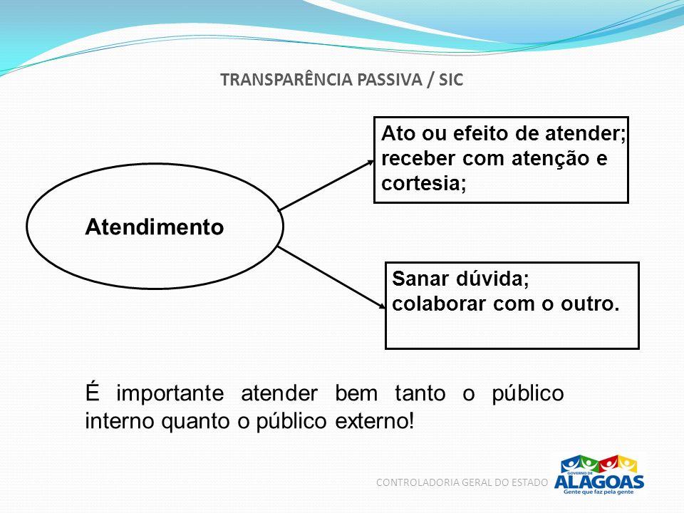 TRANSPARÊNCIA PASSIVA / SIC CONTROLADORIA GERAL DO ESTADO Atendimento Ato ou efeito de atender; receber com atenção e cortesia; Sanar dúvida; colabora
