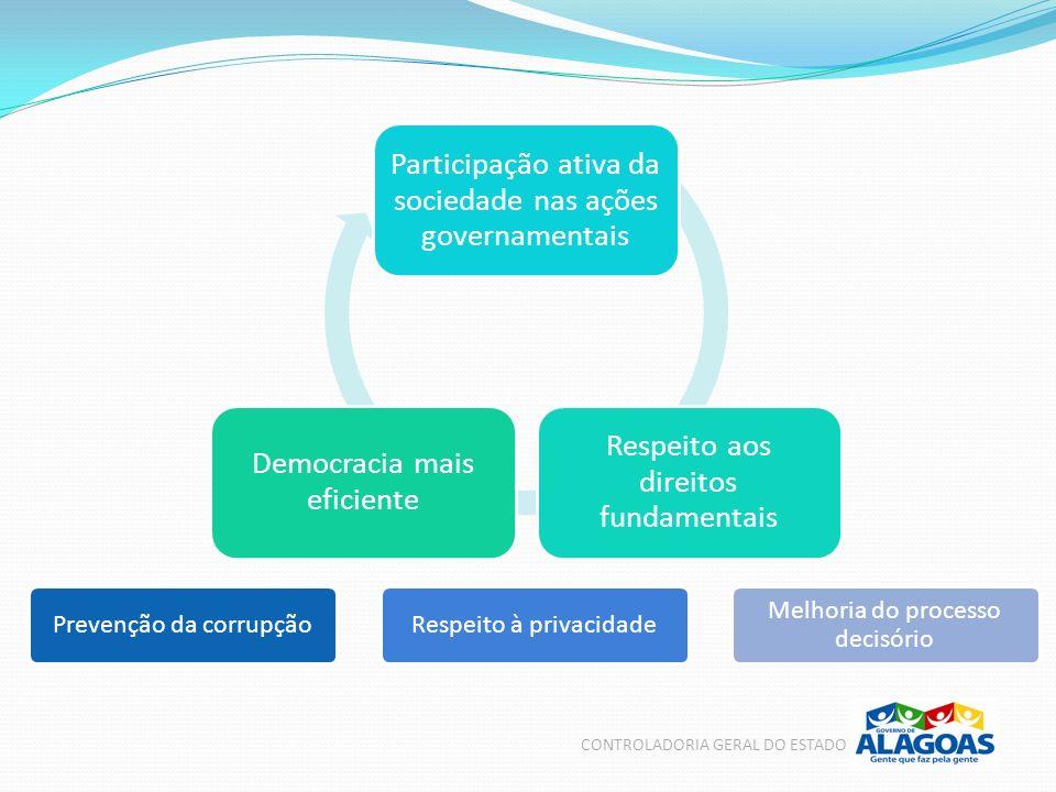 Participação ativa da sociedade nas ações governamentais Respeito aos direitos fundamentais Democracia mais eficiente Prevenção da corrupçãoRespeito à