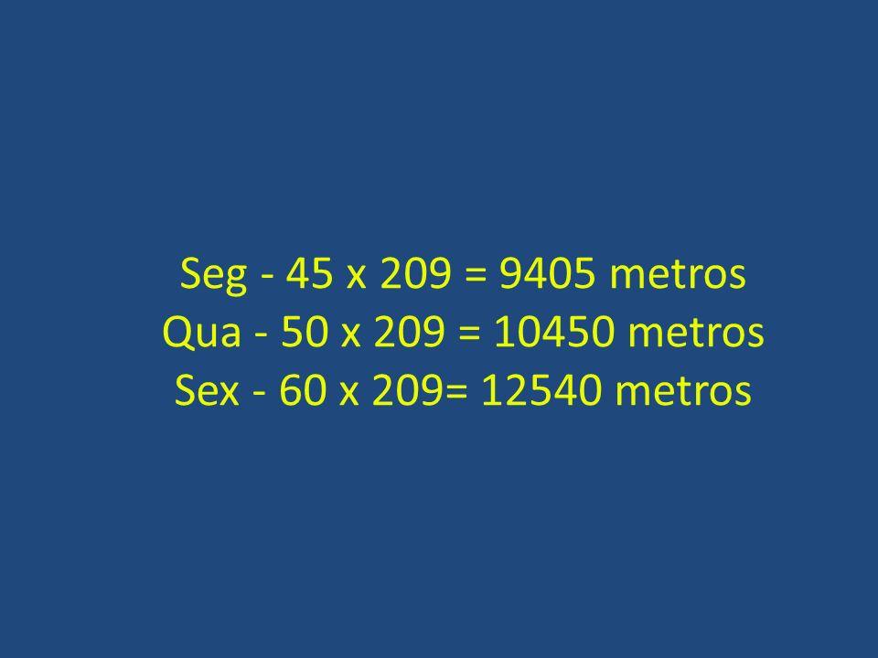 Seg - 45 x 209 = 9405 metros Qua - 50 x 209 = 10450 metros Sex - 60 x 209= 12540 metros