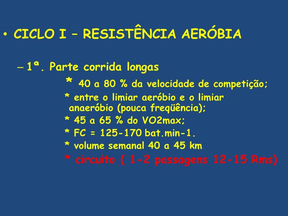 CICLO I – RESISTÊNCIA AERÓBIA – 1ª. Parte corrida longas * 40 a 80 % da velocidade de competição; * entre o limiar aeróbio e o limiar anaeróbio (pouca
