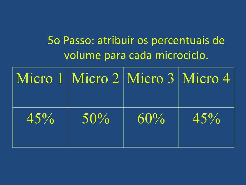 CORRIDA Corredora de 10km com 4 anos de experiência 4 mesociclos Competição ciclo III Meso introdutório Meso de desenv I.