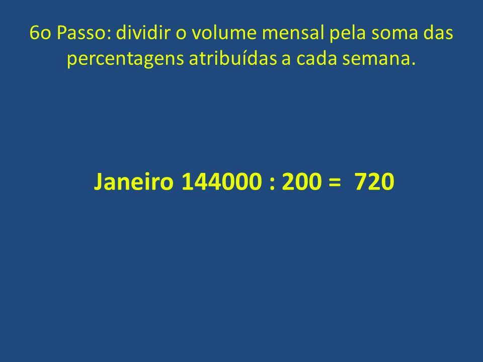 6o Passo: dividir o volume mensal pela soma das percentagens atribuídas a cada semana. Janeiro 144000 : 200 = 720