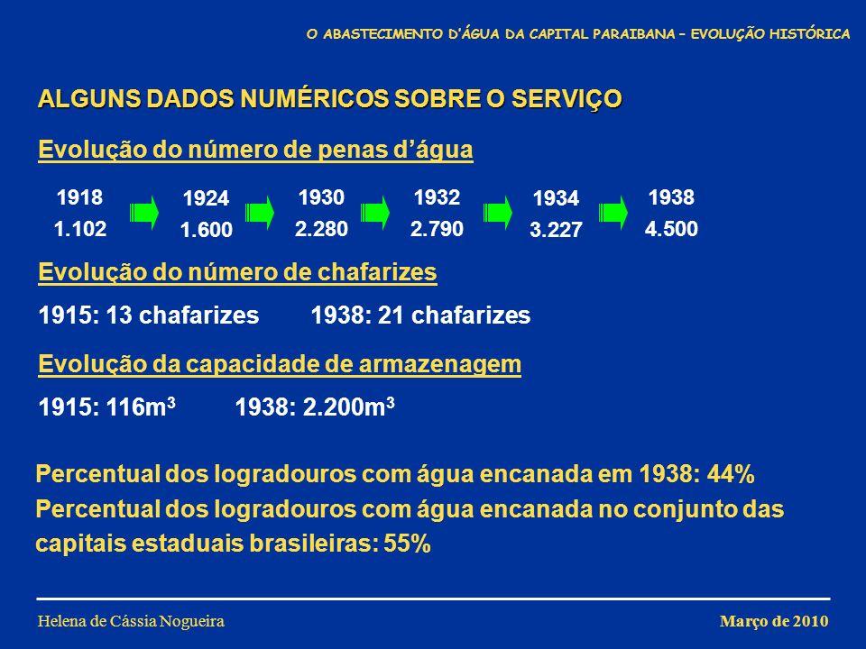 Helena de Cássia Nogueira 1932 2.790 1918 1.102 1924 1.600 1930 2.280 1934 3.227 1938 4.500 1915: 13 chafarizes 1938: 21 chafarizes ALGUNS DADOS NUMÉR