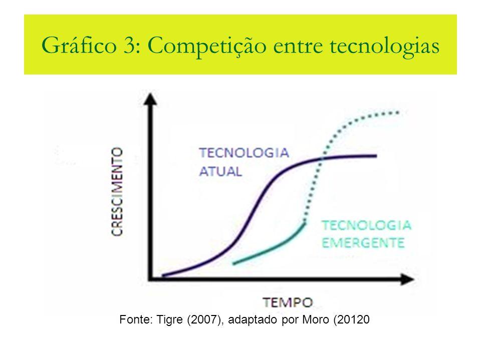 Gráfico 3: Competição entre tecnologias Fonte: Tigre (2007), adaptado por Moro (20120