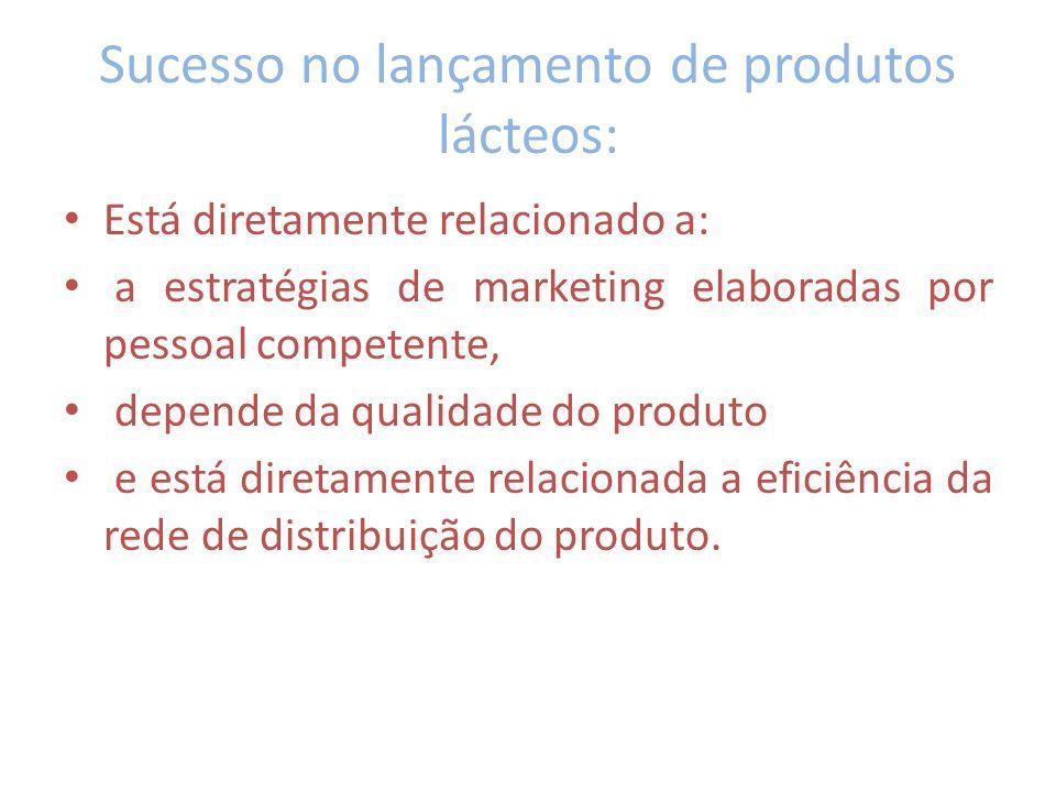 Sucesso no lançamento de produtos lácteos: Está diretamente relacionado a: a estratégias de marketing elaboradas por pessoal competente, depende da qu