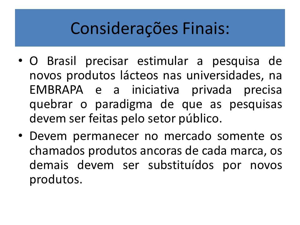 Considerações Finais: O Brasil precisar estimular a pesquisa de novos produtos lácteos nas universidades, na EMBRAPA e a iniciativa privada precisa qu