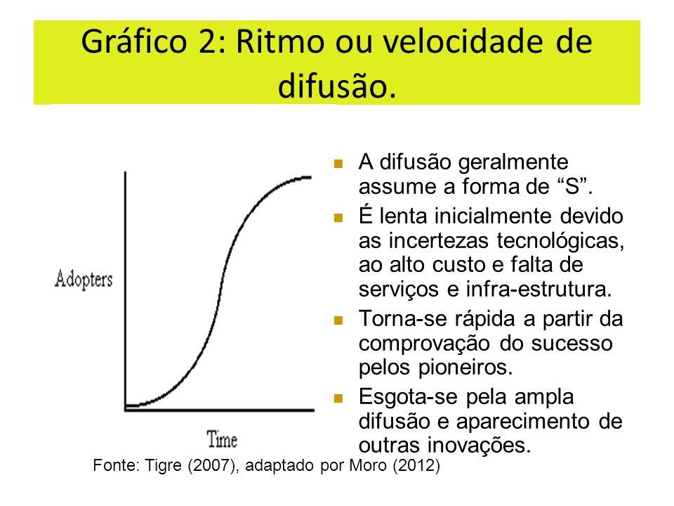 Gráfico 2: Ritmo ou velocidade de difusão. A difusão geralmente assume a forma de S. É lenta inicialmente devido as incertezas tecnológicas, ao alto c