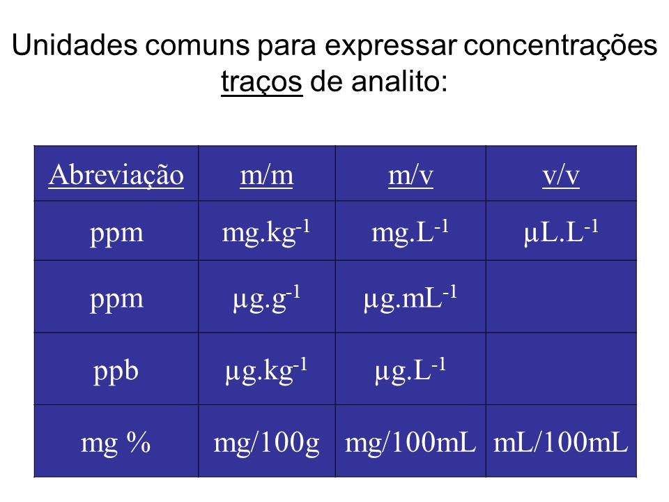 Unidades comuns para expressar concentrações traços de analito: Abreviaçãom/mm/vv/v ppmmg.kg -1 mg.L -1 µL.L -1 ppmµg.g -1 µg.mL -1 ppbµg.kg -1 µg.L -1 mg %mg/100gmg/100mLmL/100mL